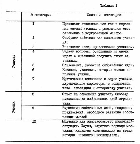 протокол психологического наблюдения образец