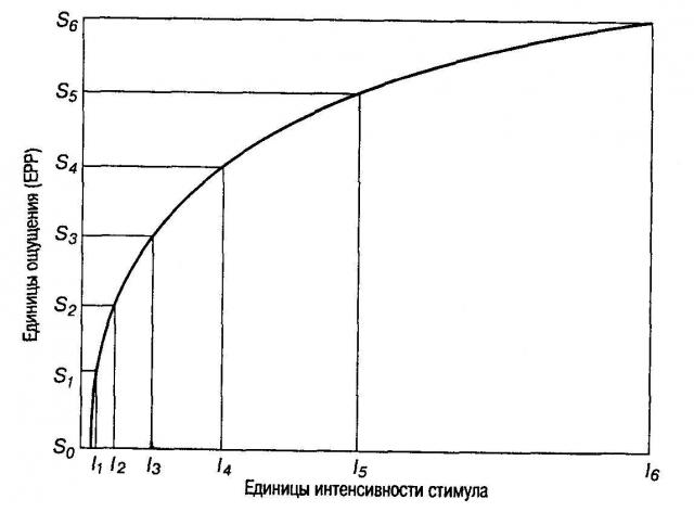Константы вебера для различных сенсорных систем